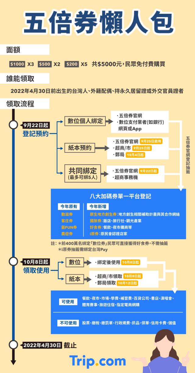 【2021振興五倍券懶人包】何時領、怎麼用?常見問題一次看!(不斷更新)