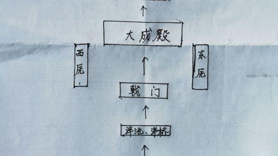 Chongzhou Confucian Temple is